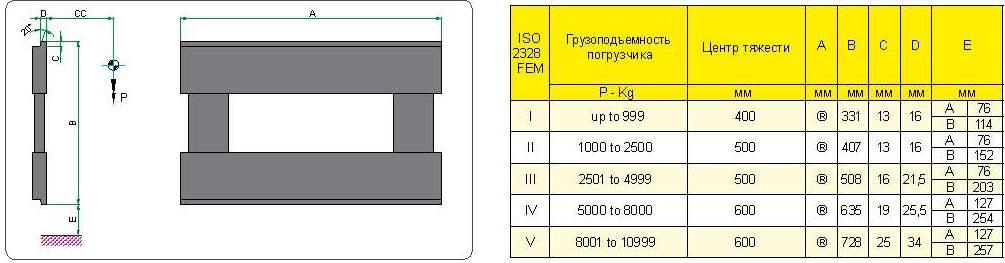 Таблица класса монтажа погрузчиков ISO